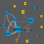 network graph of Smithsonian locations