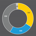 donut chart of open access publishing at the Smithsonian in 2019